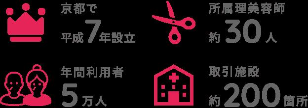 京都で平成7年設立 所属理美容師約45人 年間利用者5万人